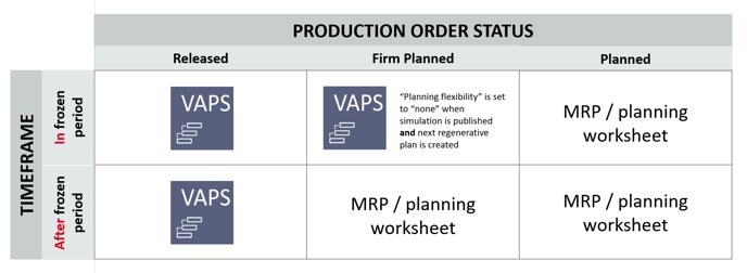 VAPS and MRP integration